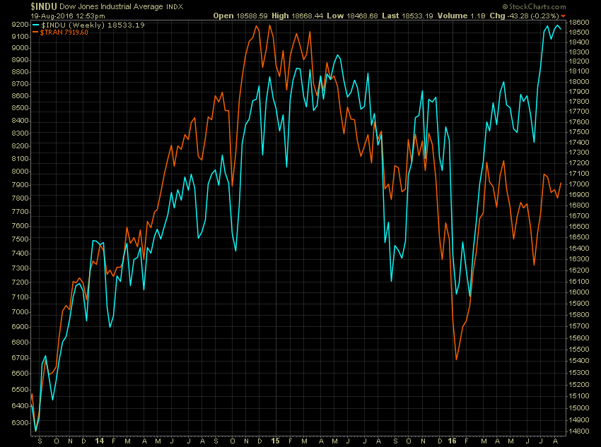 Dow Theory Throws Up A Warning Flag